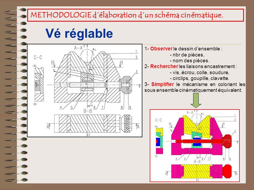 Vé réglable METHODOLOGIE d'élaboration d'un schéma cinématique.