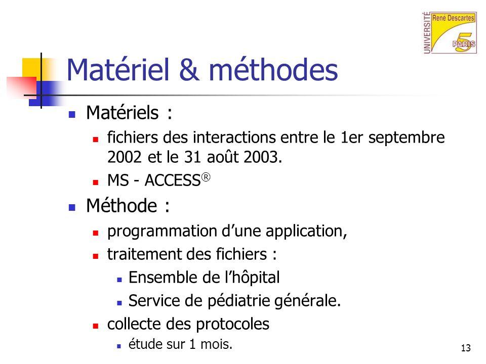 Matériel & méthodes Matériels : Méthode :