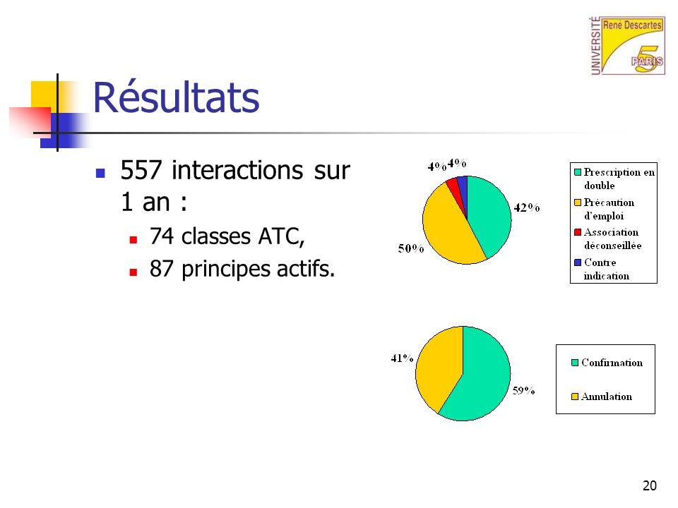 Résultats 557 interactions sur 1 an : 74 classes ATC,