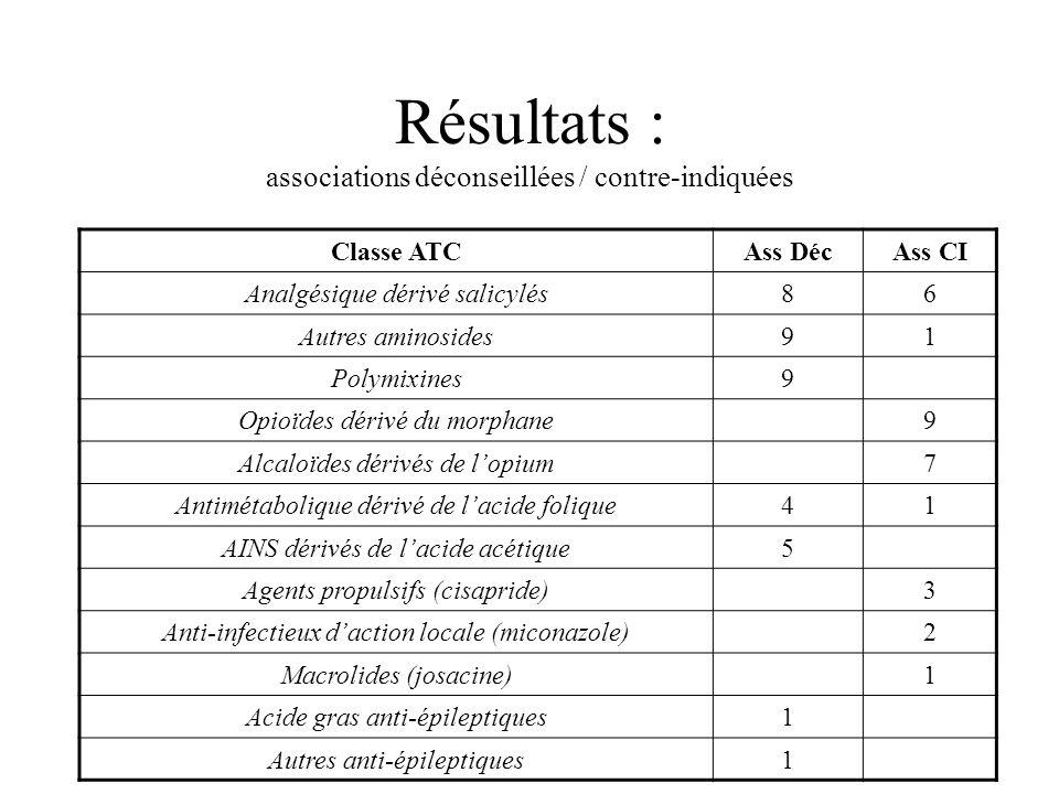 Résultats : associations déconseillées / contre-indiquées