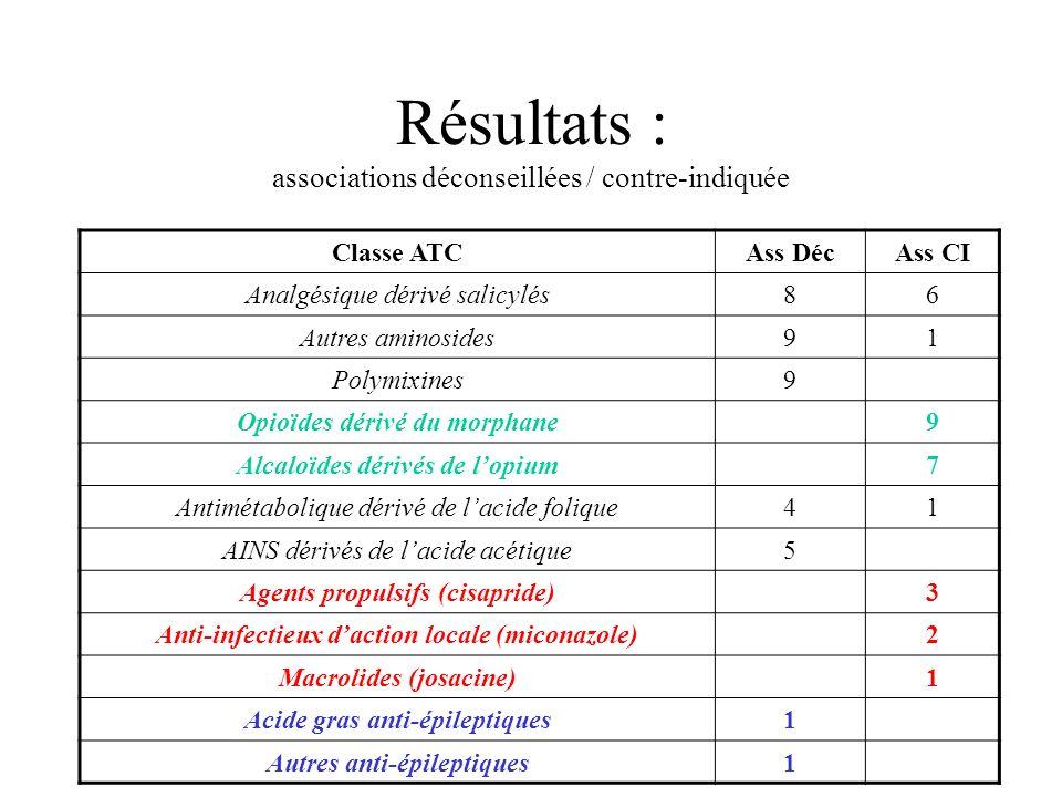 Résultats : associations déconseillées / contre-indiquée