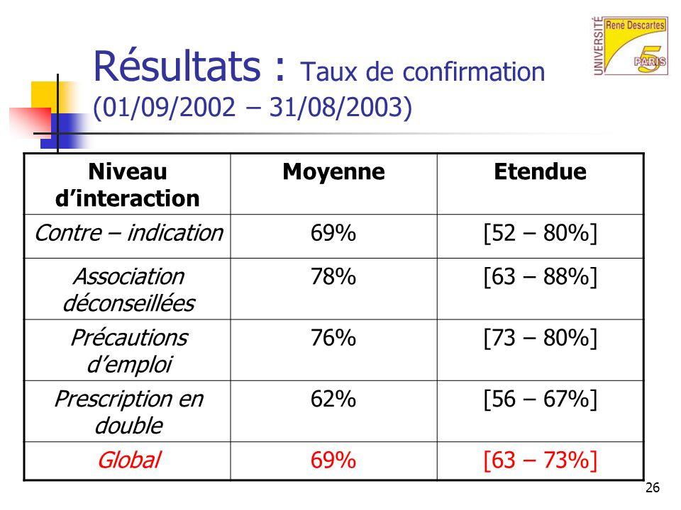 Résultats : Taux de confirmation (01/09/2002 – 31/08/2003)