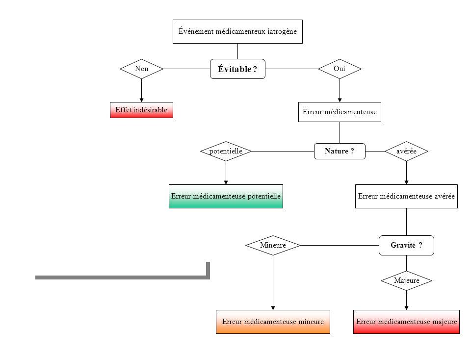 Évitable Événement médicamenteux iatrogène Non Oui Effet indésirable
