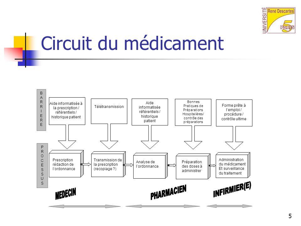 Circuit du médicament MEDECIN INFIRMIER(E) PHARMACIEN BARRIERE