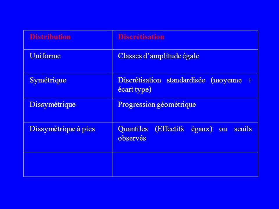 Distribution Discrétisation. Uniforme. Classes d'amplitude égale. Symétrique. Discrétisation standardisée (moyenne + écart type)