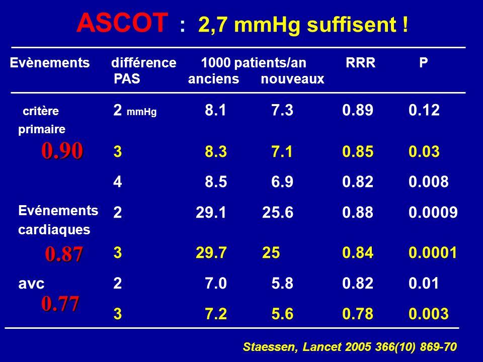 ASCOT : 2,7 mmHg suffisent ! 0.90 0.87 0.77 critère 2 mmHg 8.1 7.3