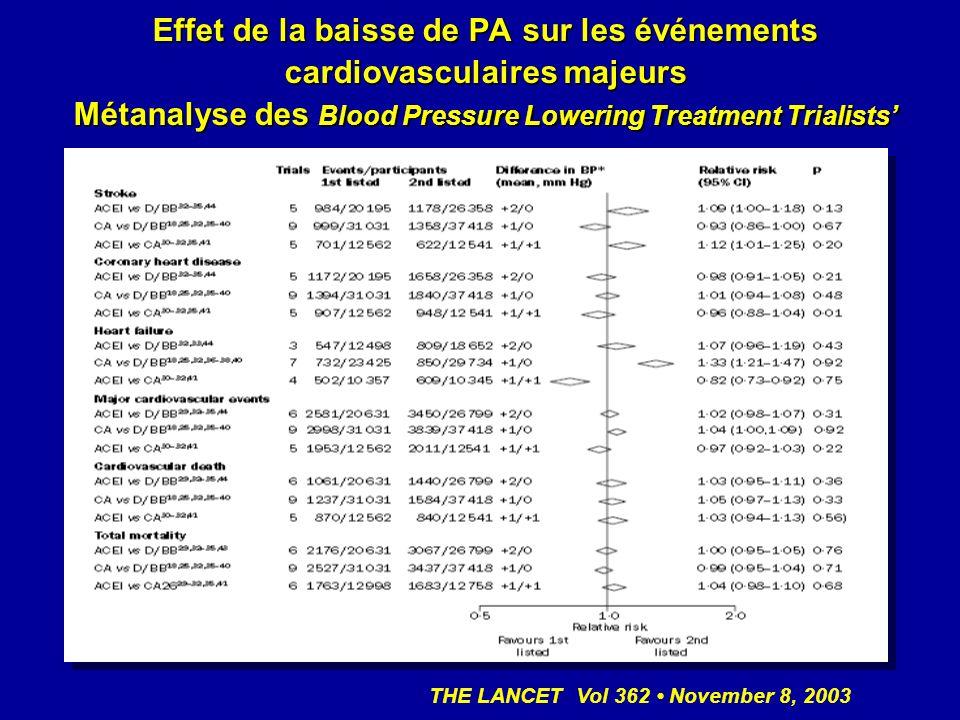 Effet de la baisse de PA sur les événements cardiovasculaires majeurs Métanalyse des Blood Pressure Lowering Treatment Trialists'