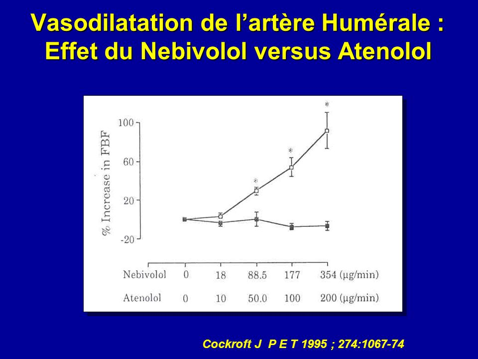 Vasodilatation de l'artère Humérale : Effet du Nebivolol versus Atenolol