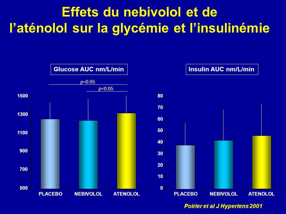 Effets du nebivolol et de l'aténolol sur la glycémie et l'insulinémie