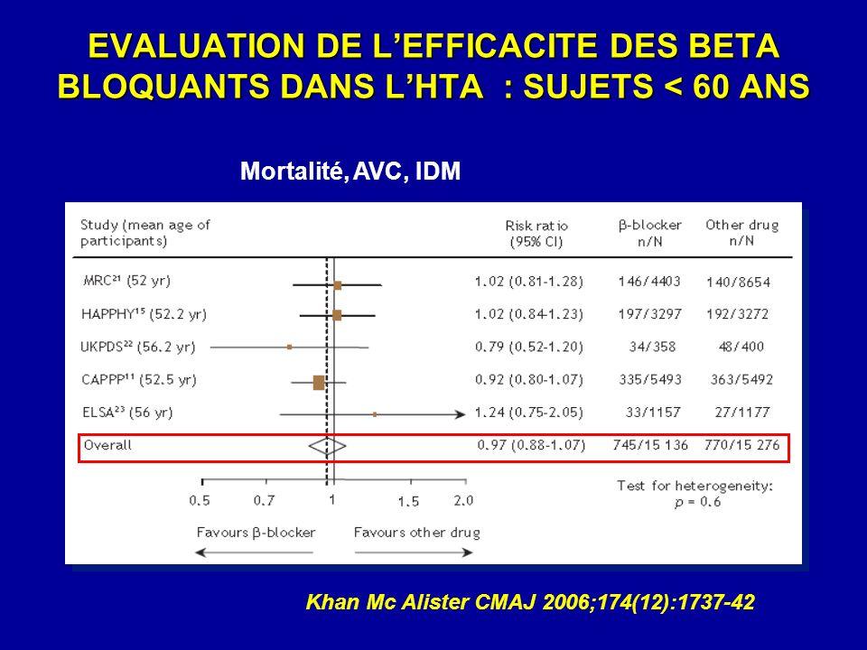 EVALUATION DE L'EFFICACITE DES BETA BLOQUANTS DANS L'HTA : SUJETS < 60 ANS