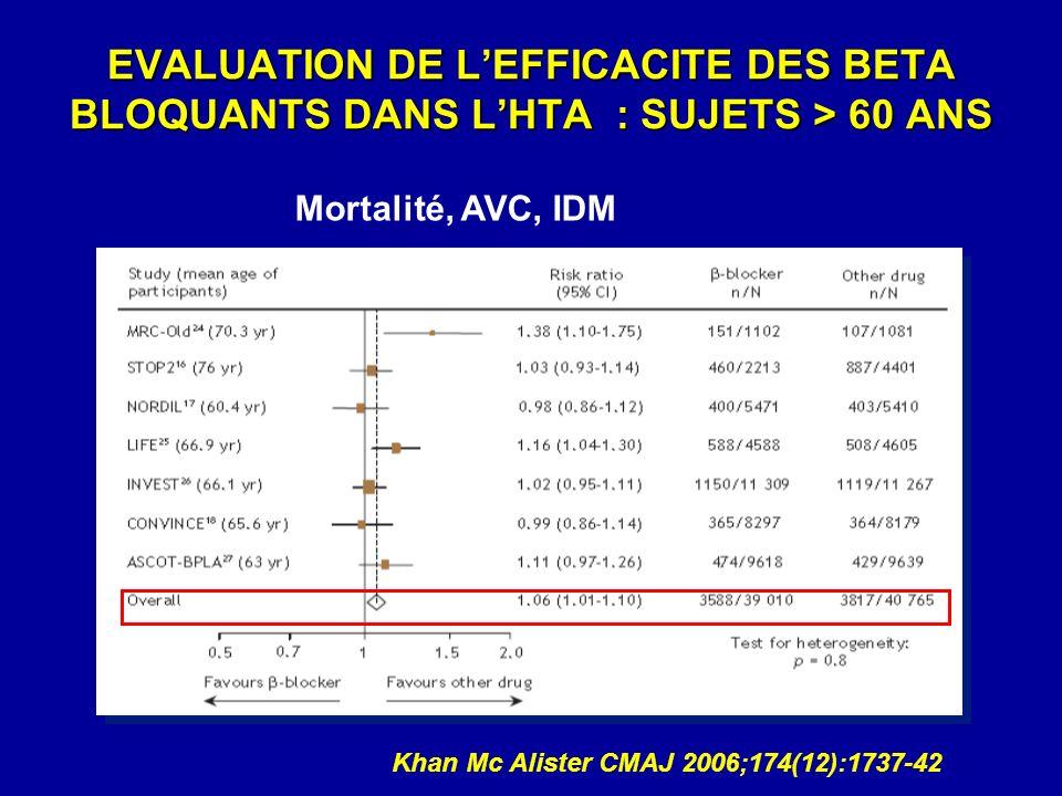 EVALUATION DE L'EFFICACITE DES BETA BLOQUANTS DANS L'HTA : SUJETS > 60 ANS