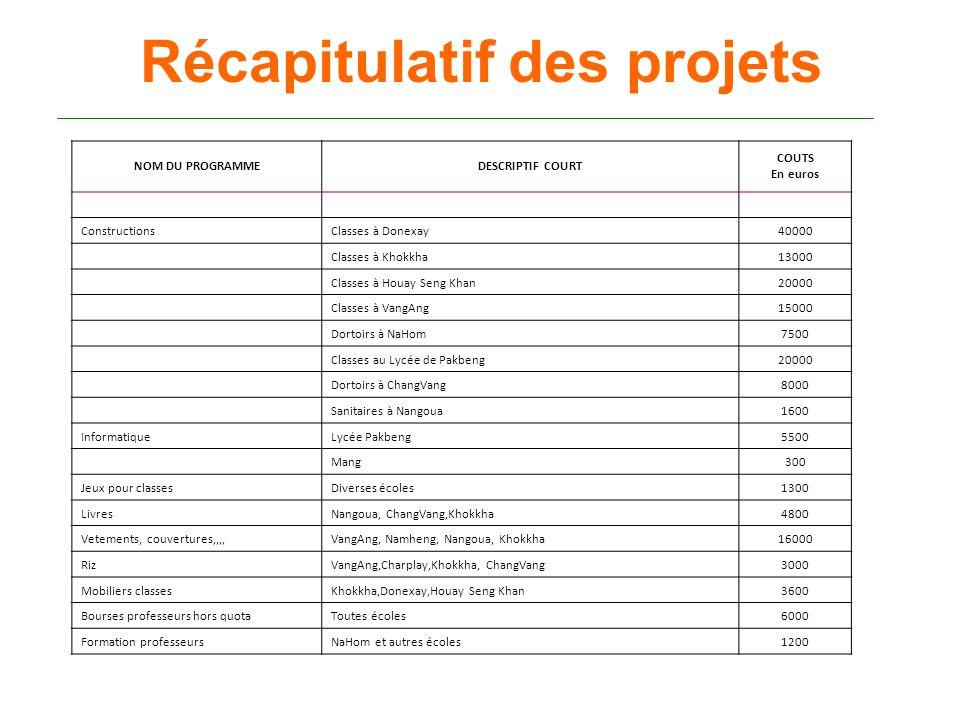 Récapitulatif des projets