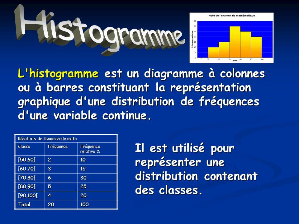 Histogramme définition