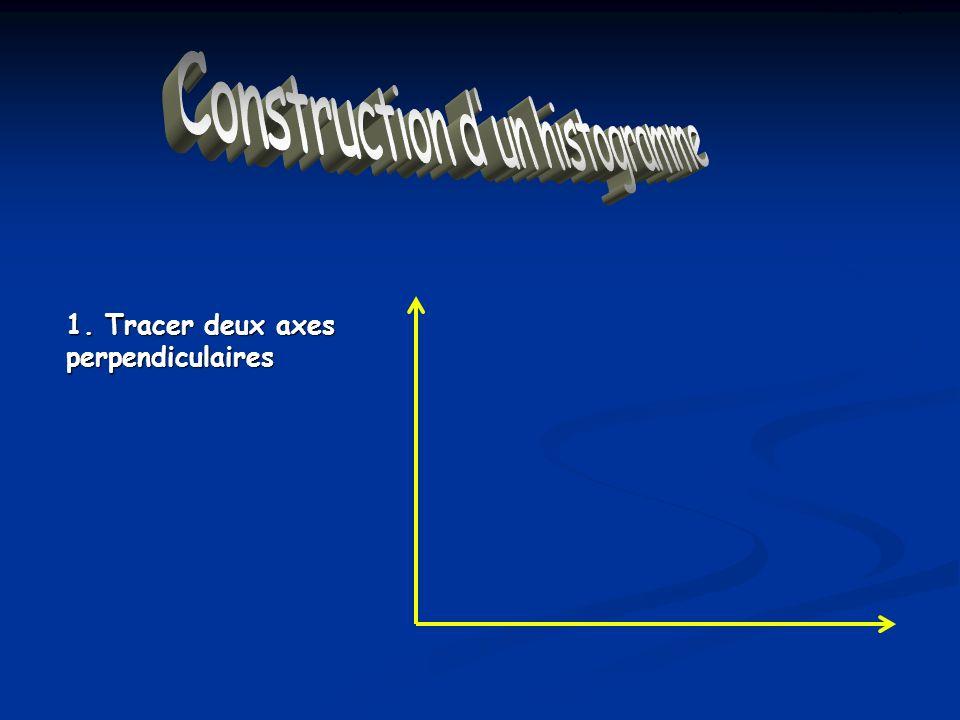 Construction d'un Histogramme