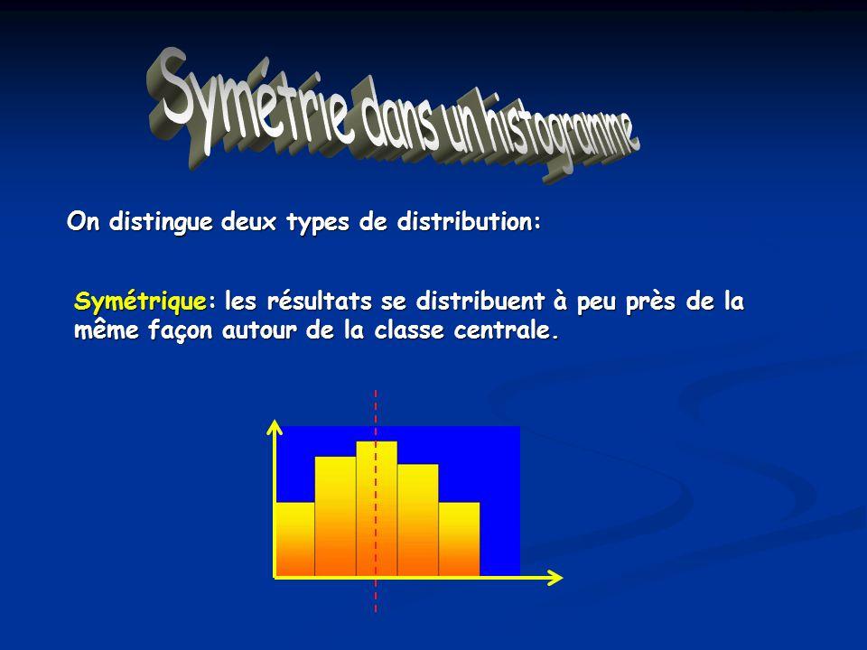 Symétrie dans un histogramme