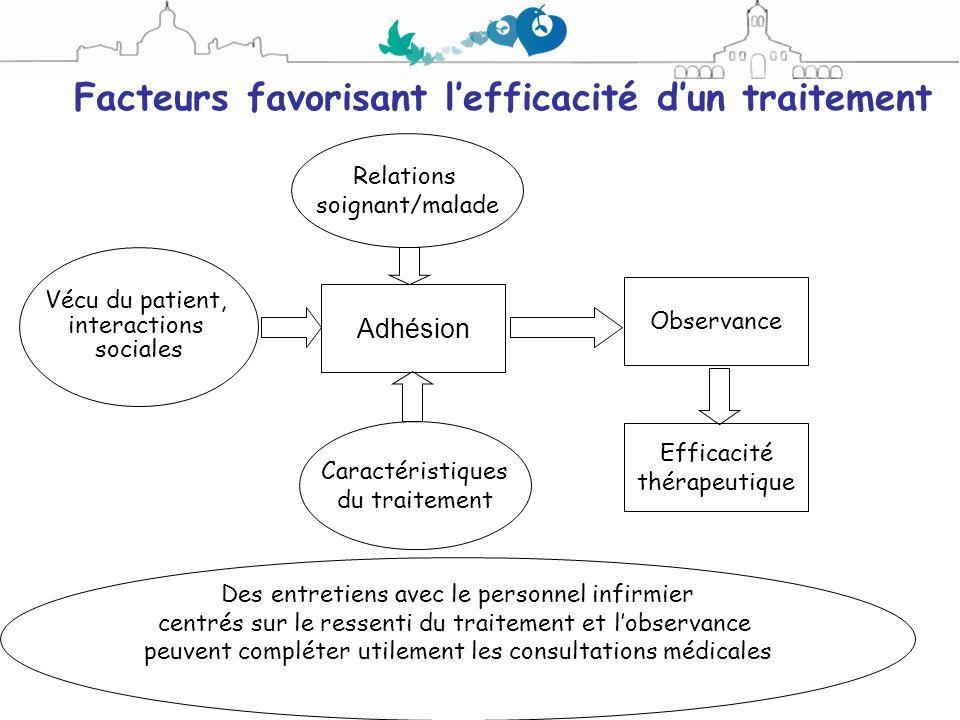 Facteurs favorisant l'efficacité d'un traitement