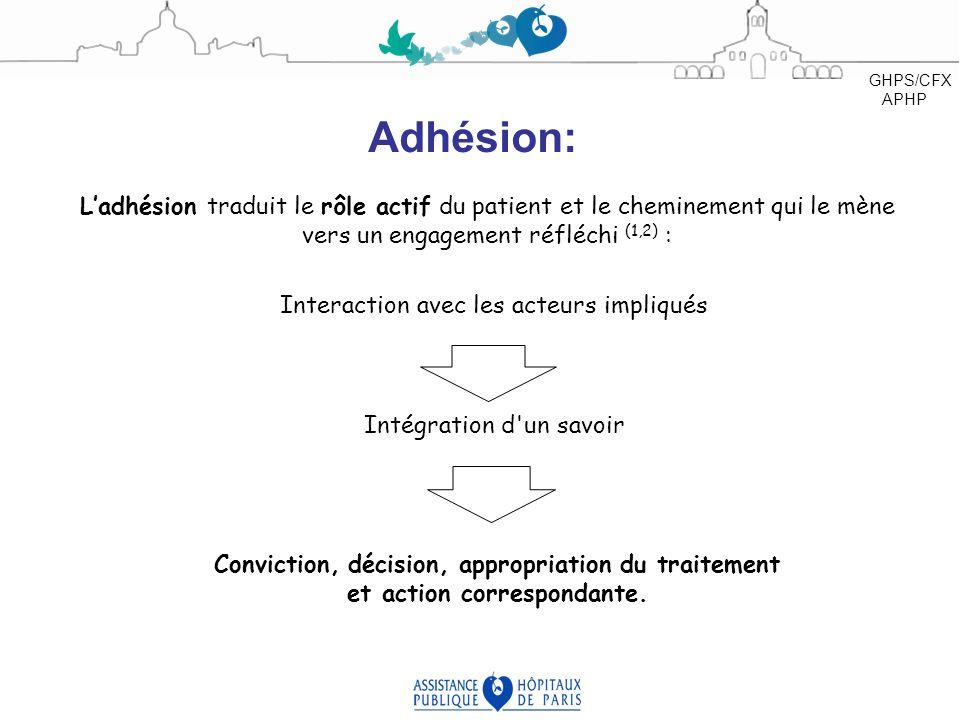 GHPS/CFX APHP Adhésion: L'adhésion traduit le rôle actif du patient et le cheminement qui le mène vers un engagement réfléchi (1,2) :