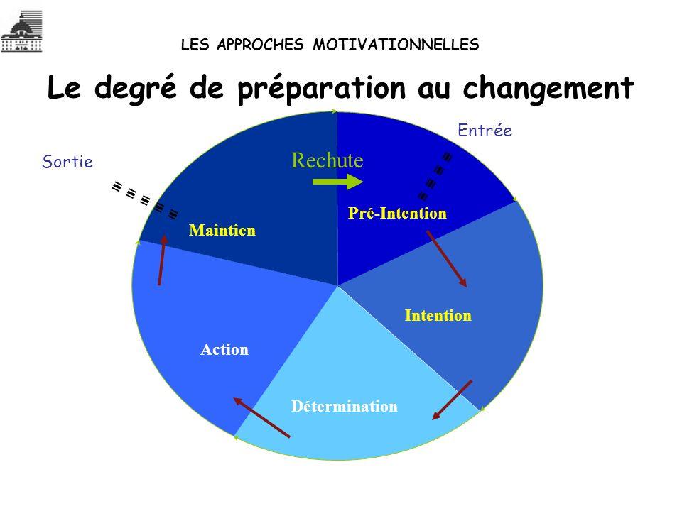 Le degré de préparation au changement