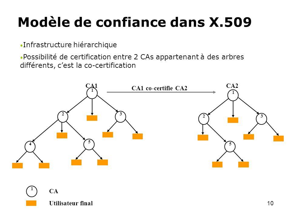 Modèle de confiance dans X.509
