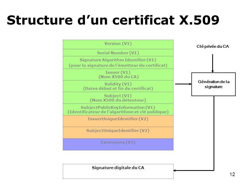 Structure d'un certificat X.509