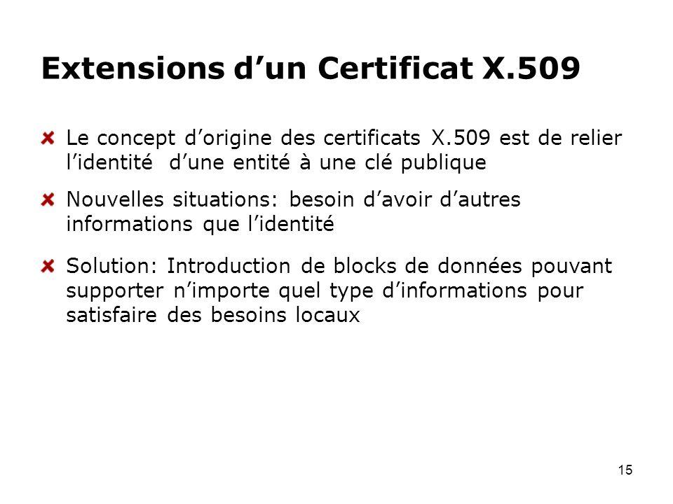 Extensions d'un Certificat X.509