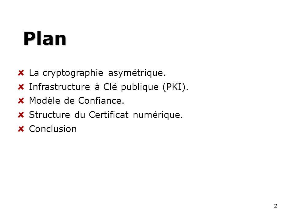 Plan La cryptographie asymétrique.