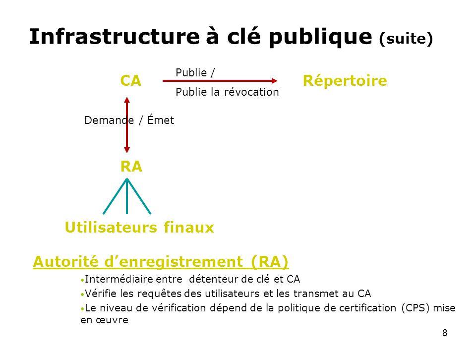 Infrastructure à clé publique (suite)