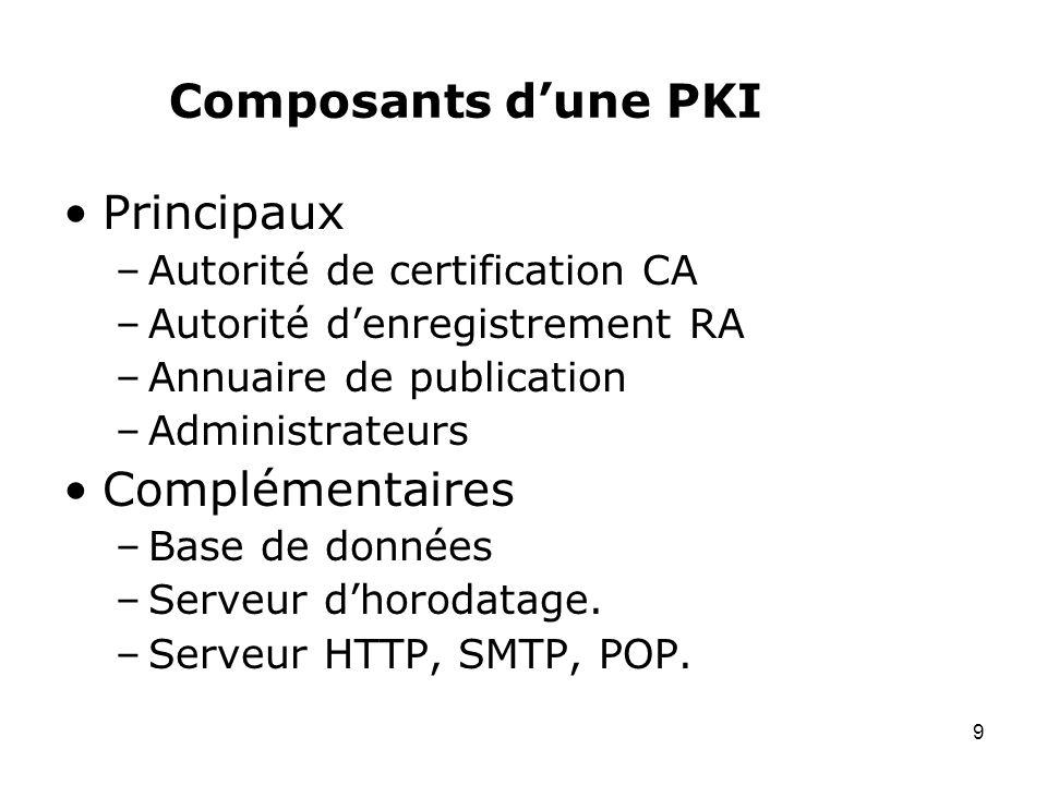 Composants d'une PKI Principaux Complémentaires