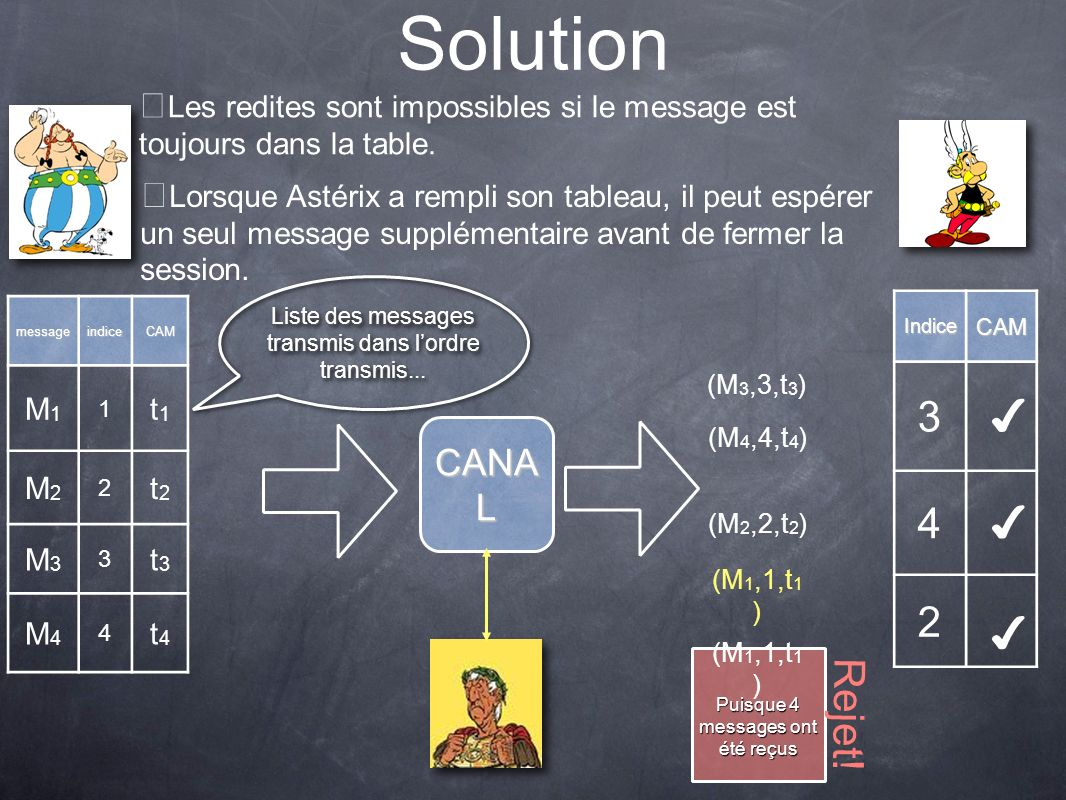 Solution 3 ✔ 4 ✔ 2 ✔ Rejet! CANAL