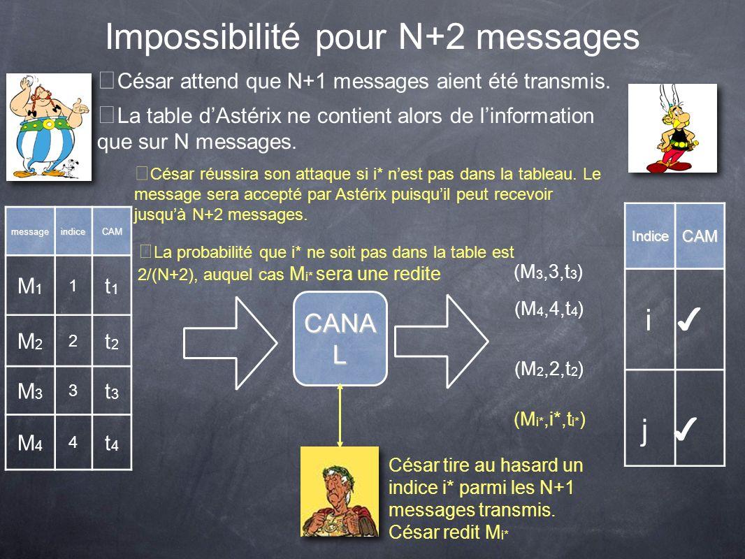 Impossibilité pour N+2 messages