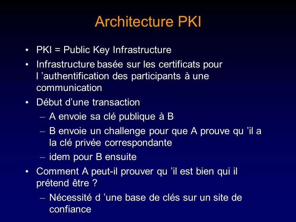 Architecture PKI PKI = Public Key Infrastructure