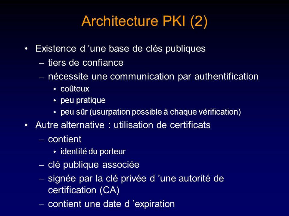 Architecture PKI (2) Existence d 'une base de clés publiques