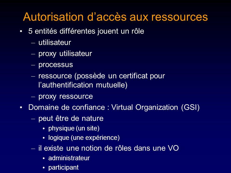 Autorisation d'accès aux ressources