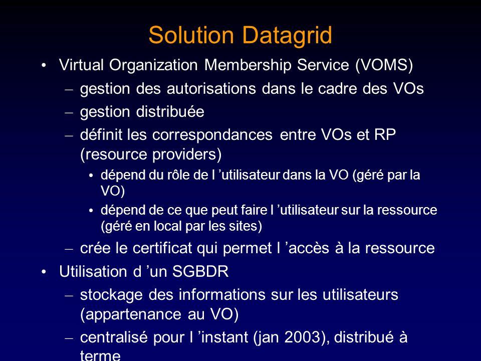 Solution Datagrid Virtual Organization Membership Service (VOMS)