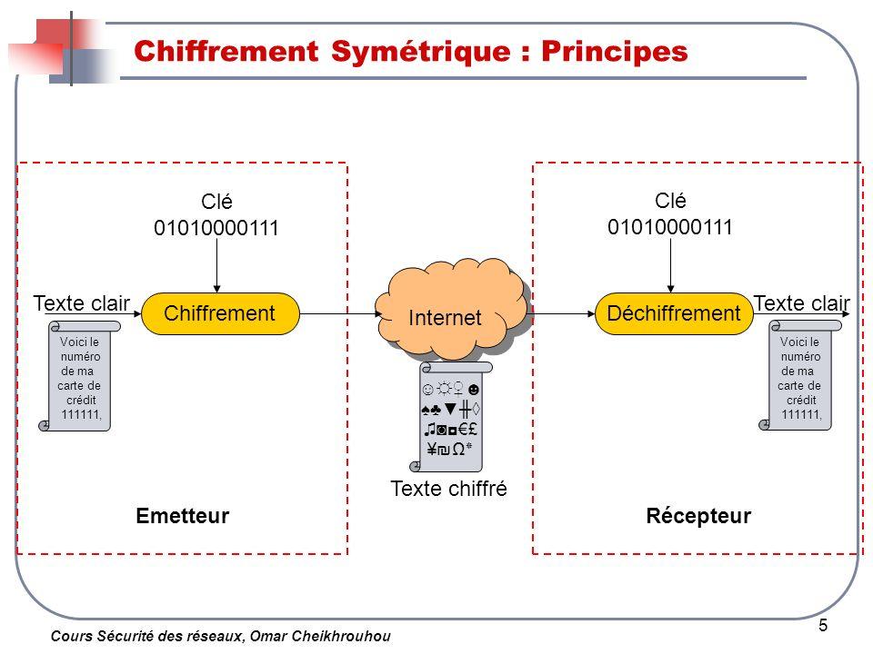 Chiffrement Symétrique : Principes