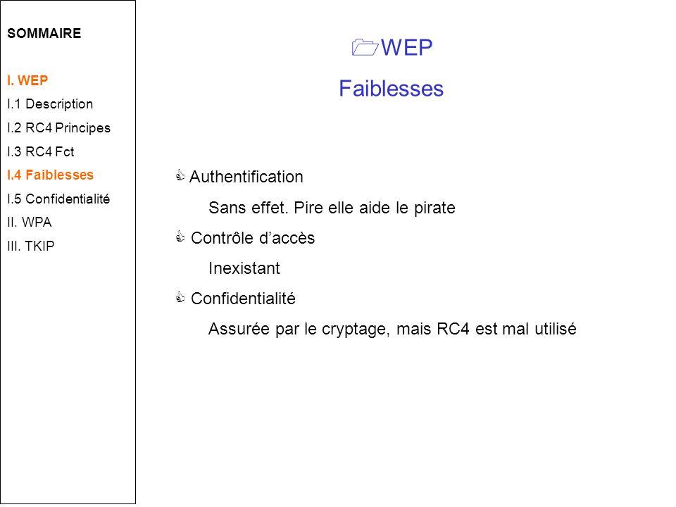 WEP Faiblesses Authentification Sans effet. Pire elle aide le pirate