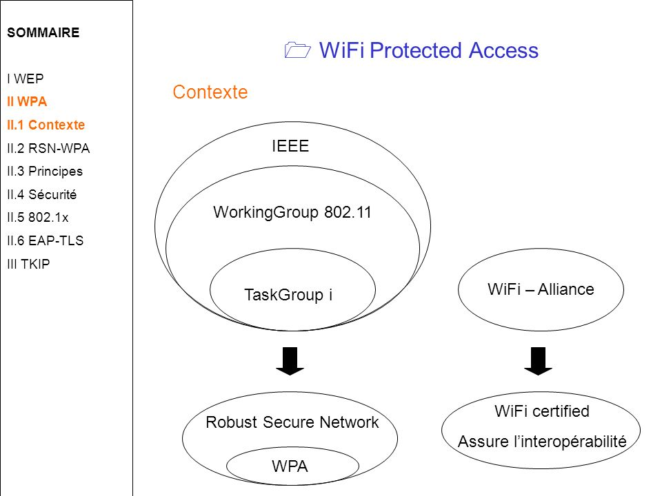  WiFi Protected Access