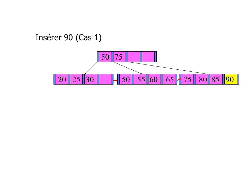 Insérer 90 (Cas 1) 50 75 20 25 30 50 55 60 65 75 80 85 90