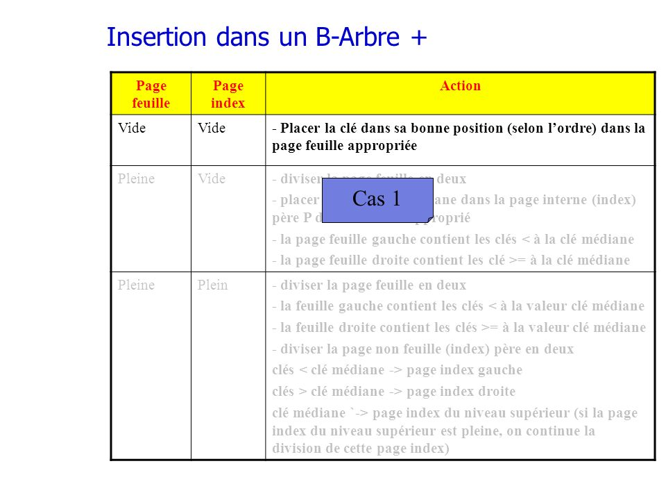 Insertion dans un B-Arbre +