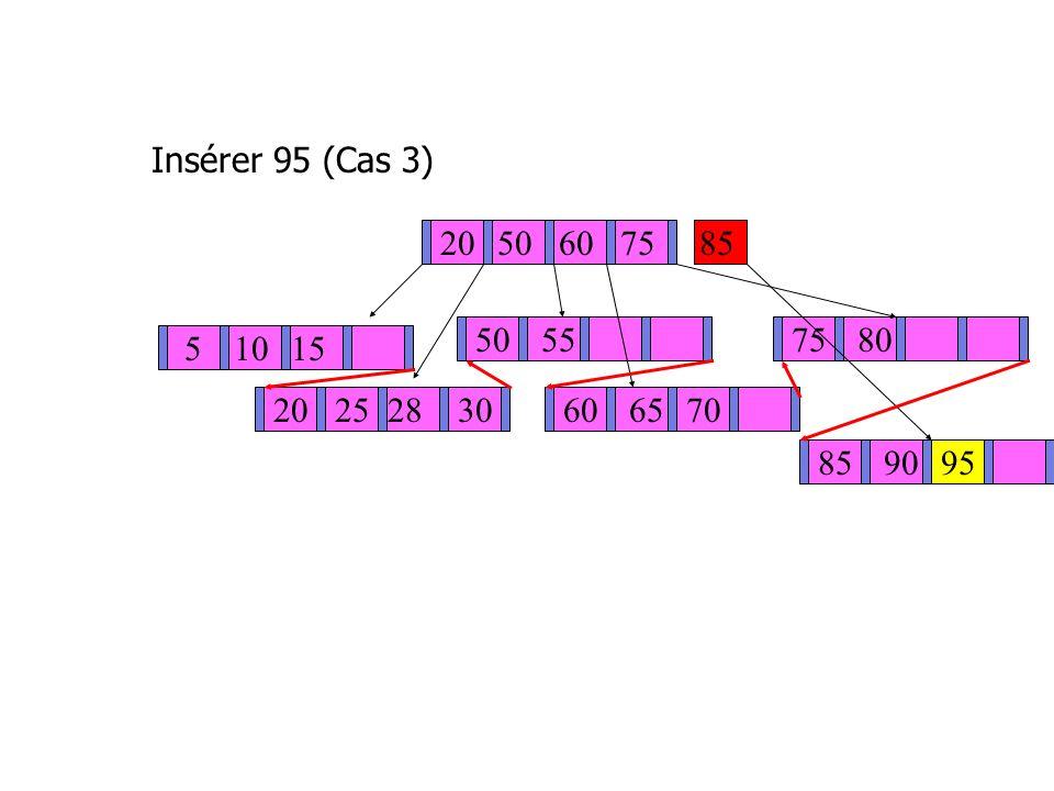 Insérer 95 (Cas 3) 20 50 60 75 85 50 55 75 80 5 10 15 20 25 28 30 60 65 70 85 90 95