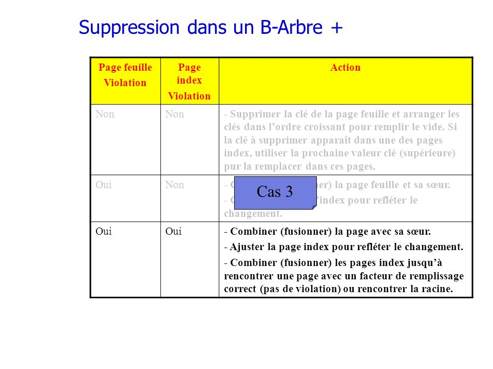 Suppression dans un B-Arbre +