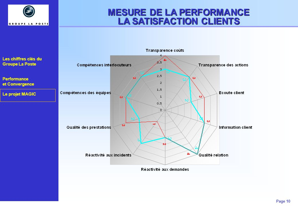 MESURE DE LA PERFORMANCE LA SATISFACTION CLIENTS
