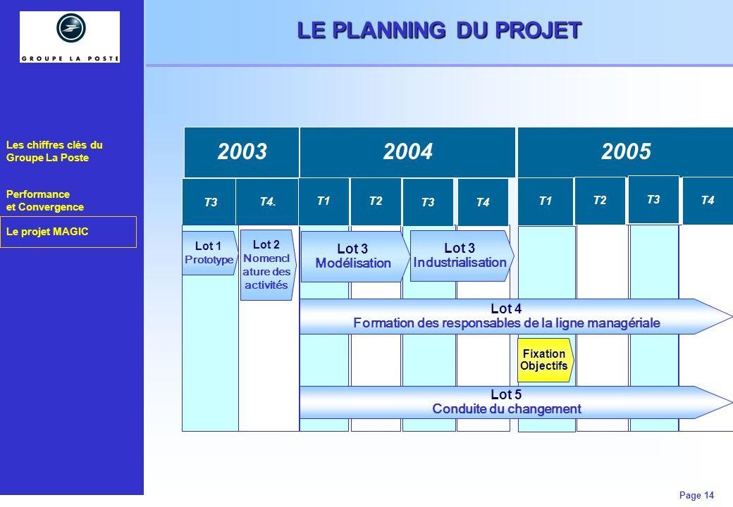 LE PLANNING DU PROJET 2003 2004 2005 Lot 3 Lot 3 Modélisation