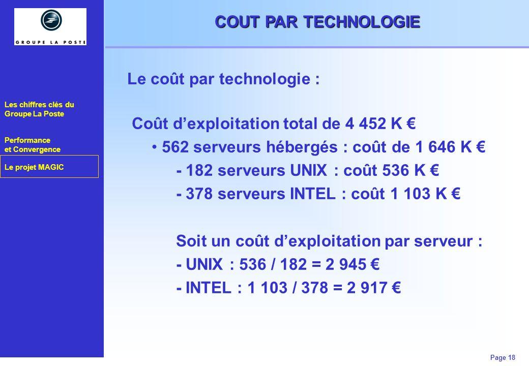 COUT PAR TECHNOLOGIE Le coût par technologie : Coût d'exploitation total de 4 452 K € 562 serveurs hébergés : coût de 1 646 K €