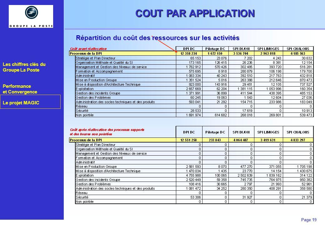 COUT PAR APPLICATION Répartition du coût des ressources sur les activités