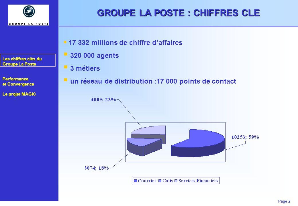 GROUPE LA POSTE : CHIFFRES CLE
