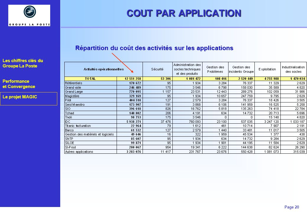 MESURE DE L'EFFICACITE OPERATIONNELLE