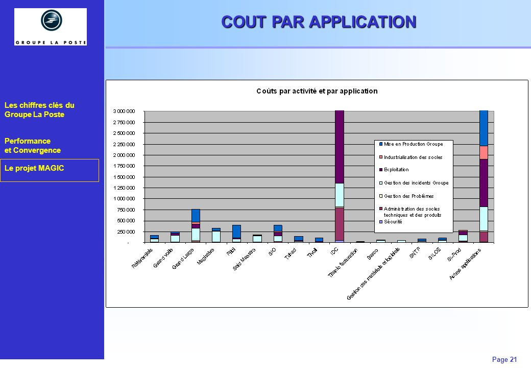 COUT PAR APPLICATION