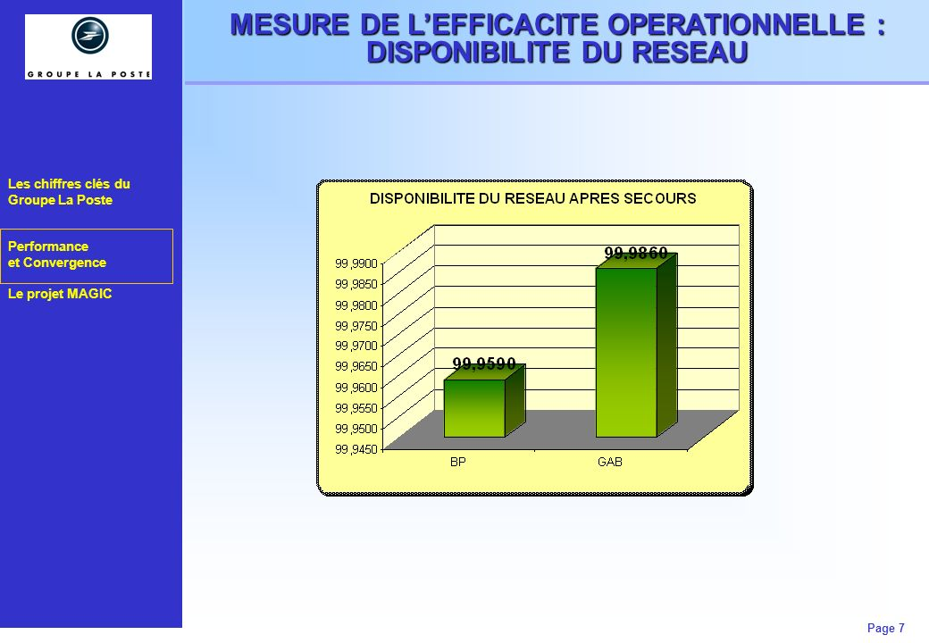MESURE DE L'EFFICACITE OPERATIONNELLE : DISPONIBILITE DU RESEAU