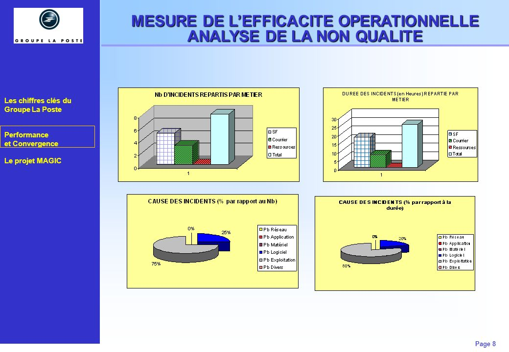 MESURE DE L'EFFICACITE OPERATIONNELLE ANALYSE DE LA NON QUALITE